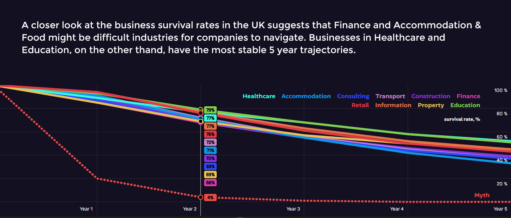 Business survival in the UK